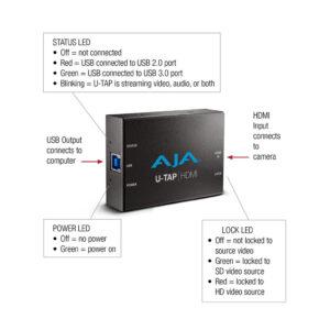 AJA U-TAP details 2