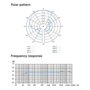 Sennheiser MKH 416 Polar Pattern
