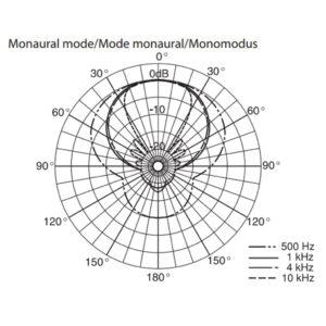 Sony-ECM680S Mono Polar